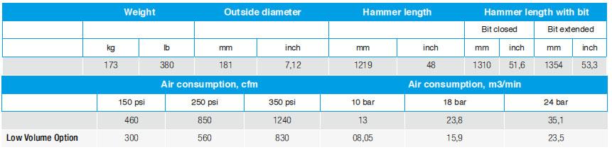 Sandvik DTH Hammer